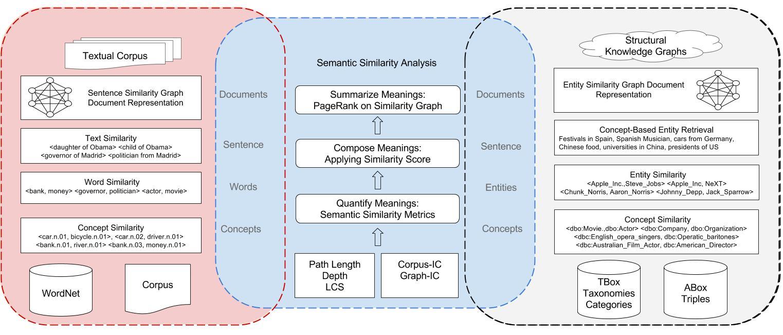 Home - Sematch Documentation